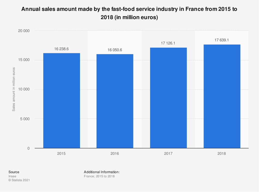 Statistic: Annual sales amount made by the fast-food service industry in France from 2015 to 2018 (in million euros) | Statista