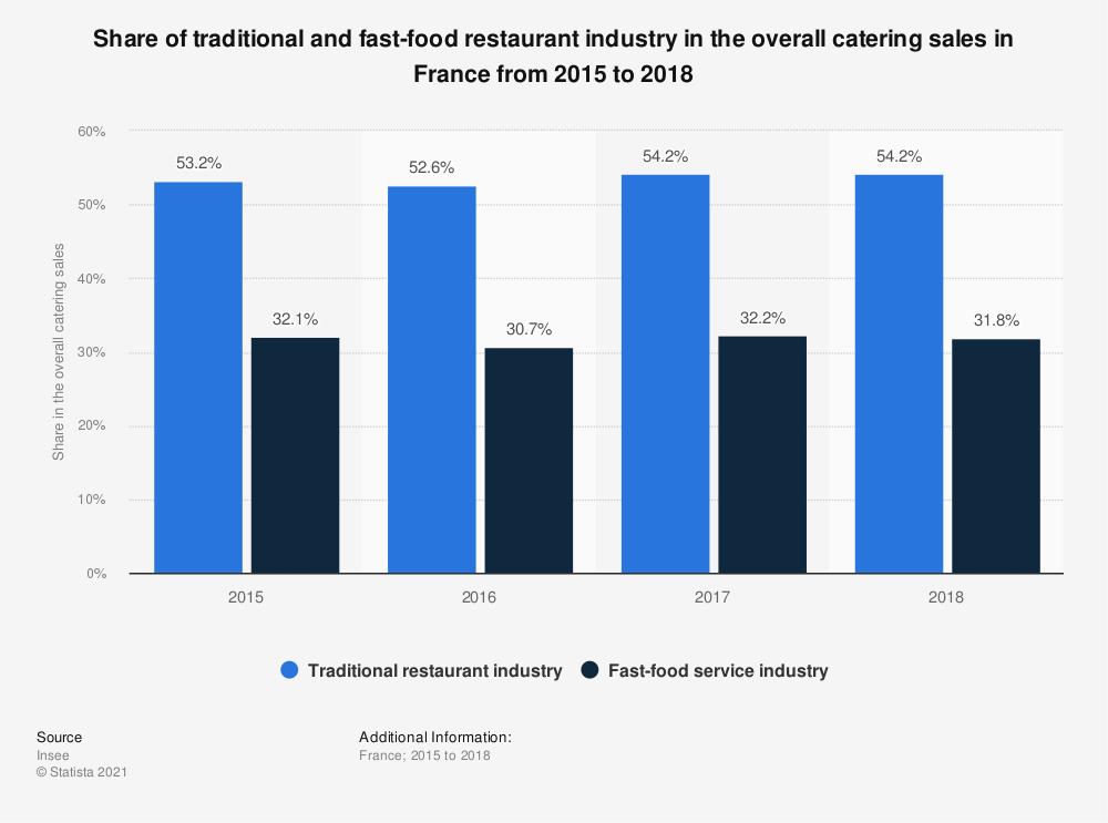 Statistic: Share of traditional and fast-food restaurant industry in the overall catering sales in France from 2015 to 2018   Statista