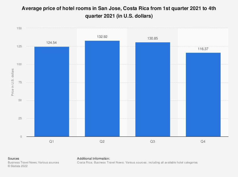 Statistic: Average price of hotel rooms in San Jose, Costa Rica from 1st quarter to 4th quarter 2020 (in U.S. dollars) | Statista