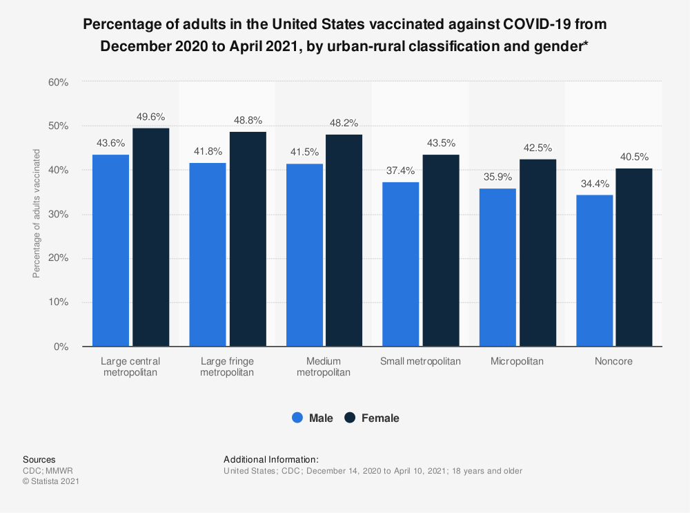 Statistic: Percentage of adults in the United States vaccinated against COVID-19 from December 2020 to April 2021, by urban-rural classification and gender* | Statista