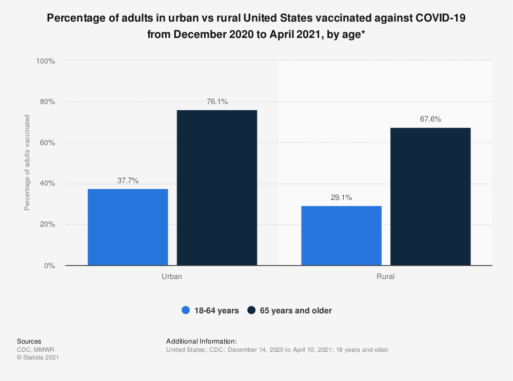 Statistic: Percentage of adults in urban vs rural United States vaccinated against COVID-19 from December 2020 to April 2021, by age*   Statista
