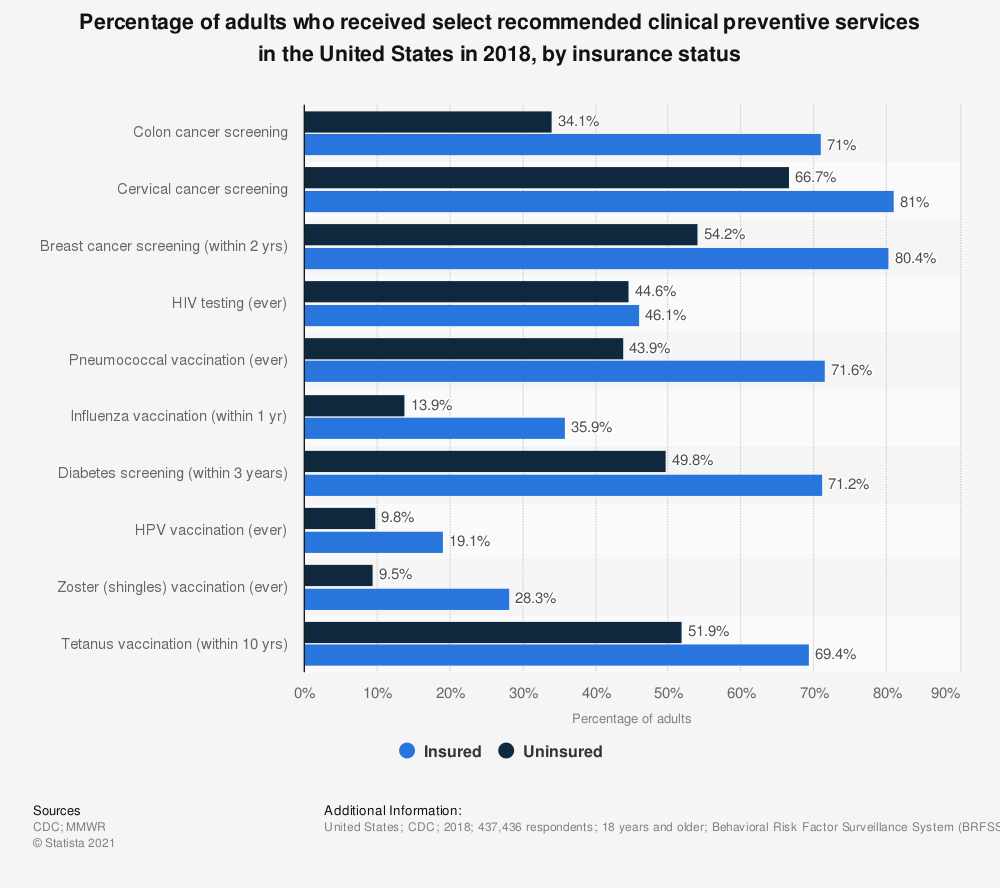 Statistic: Percentage of adults who received select recommended clinical preventive services in the United States in 2018, by insurance status | Statista