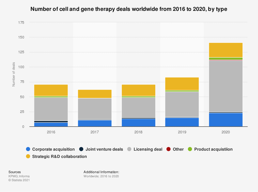 Statistic: Number of cell and gene therapy deals worldwide from 2016 to 2020, by type   Statista