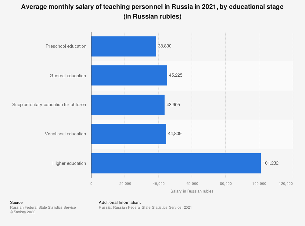 Statistic: Average monthly salary of teaching personnel in Russia in 2020, by educational stage (In Russian rubles) | Statista