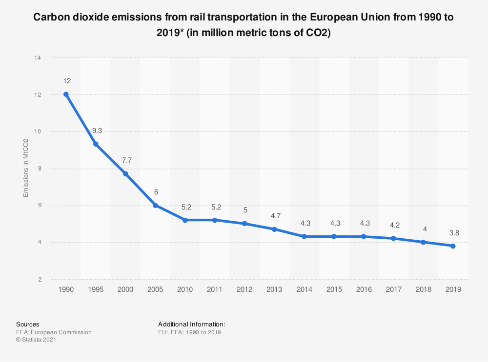 Statistic: Carbon dioxide emissions from rail transportation in the European Union from 1990 to 2018* (in million metric tons of CO2)   Statista