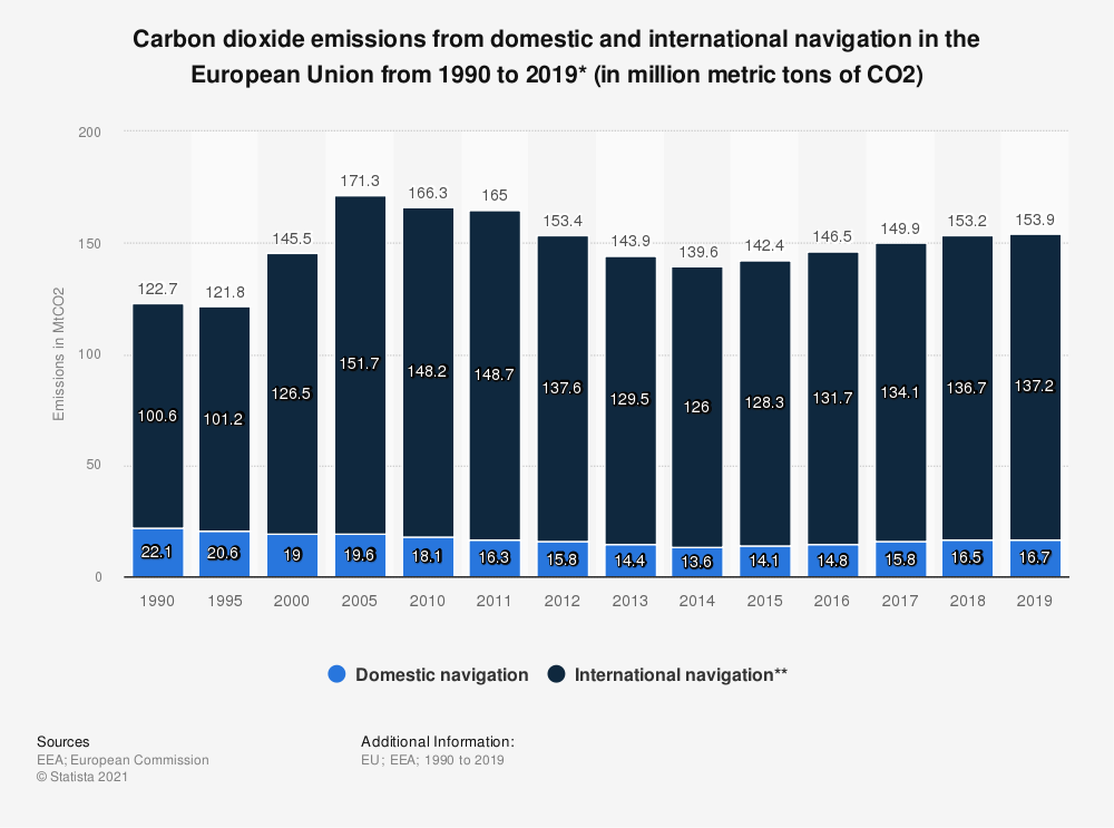 Statistic: Carbon dioxide emissions from domestic and international navigation in the European Union from 1990 to 2018* (in million metric tons of CO2)   Statista