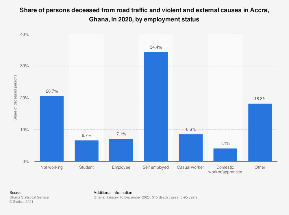 Statistic: Share of persons deceased from road traffic and violent and external causes in Accra, Ghana, in 2020, by employment status   Statista