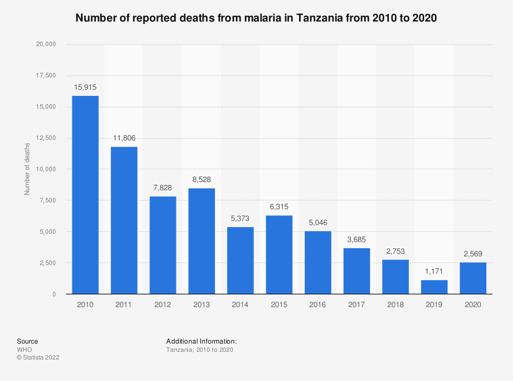Statistic: Number of reported deaths from malaria in Tanzania from 2010 to 2019   Statista