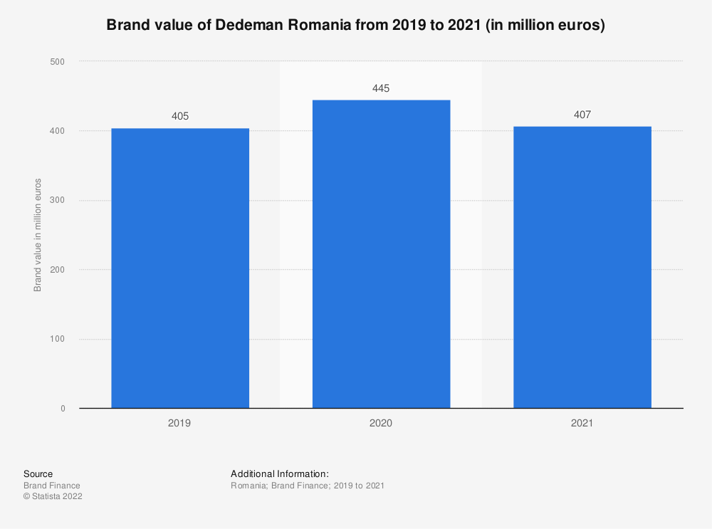 Statistic: Brand value of Dedeman Romania from 2019 to 2021 (in million euros) | Statista