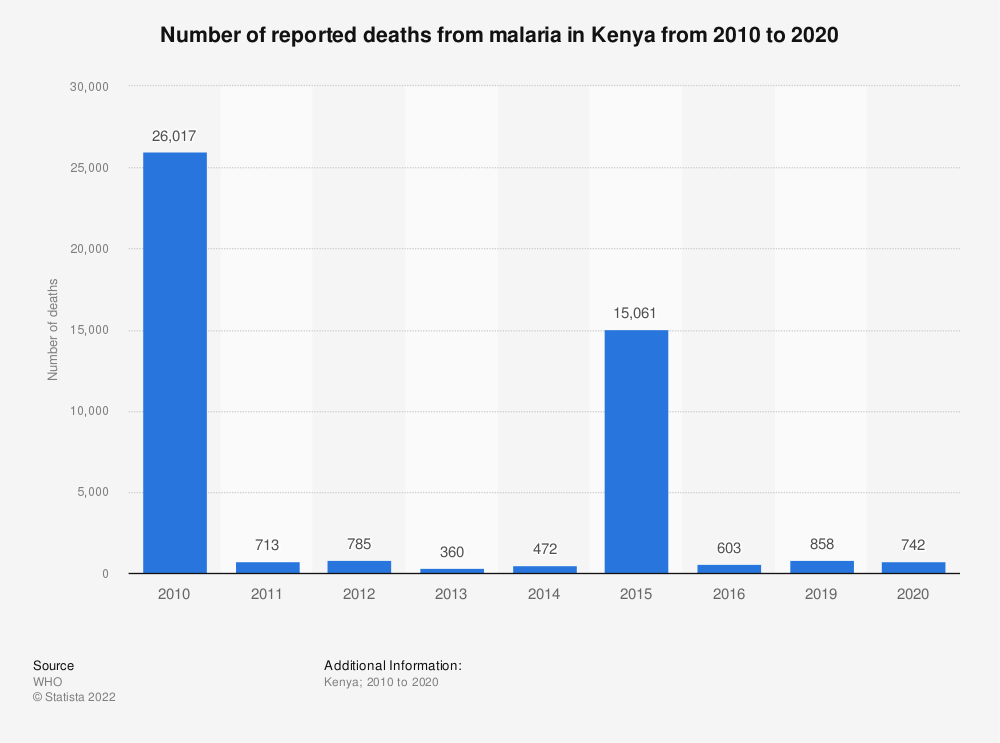Statistic: Number of reported deaths from malaria in Kenya from 2010 to 2019 | Statista