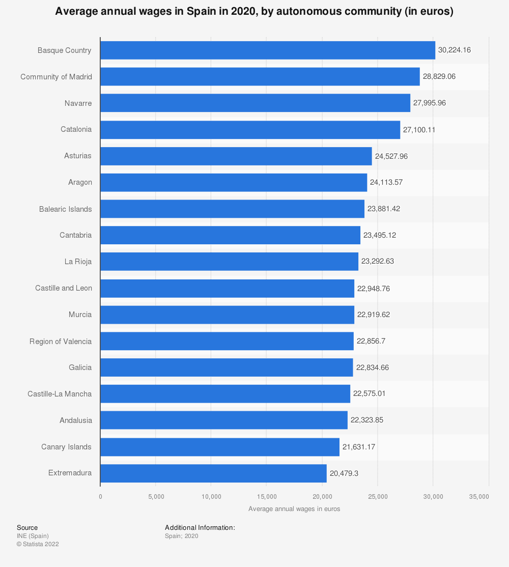 Statistic: Average annual wages in Spain in 2018, by autonomous community (in euros)   Statista