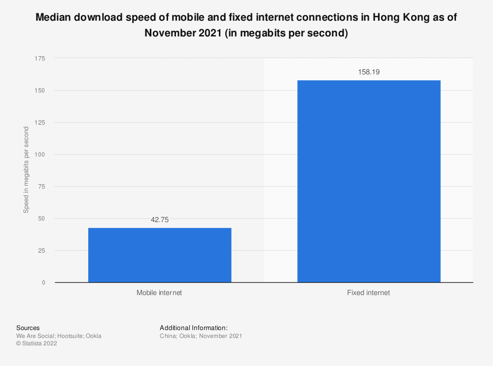 Statistic: Average download speed of mobile and fixed internet connections in Hong Kong as of December 2020 (in megabits per second)   Statista