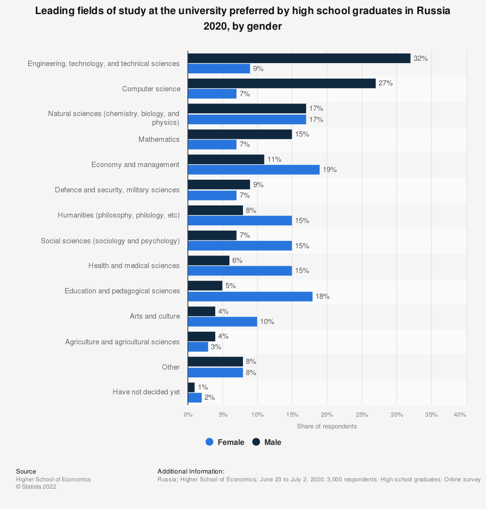 Statistic: Leading fields of study at the university preferred by high school graduates in Russia 2020, by gender  | Statista