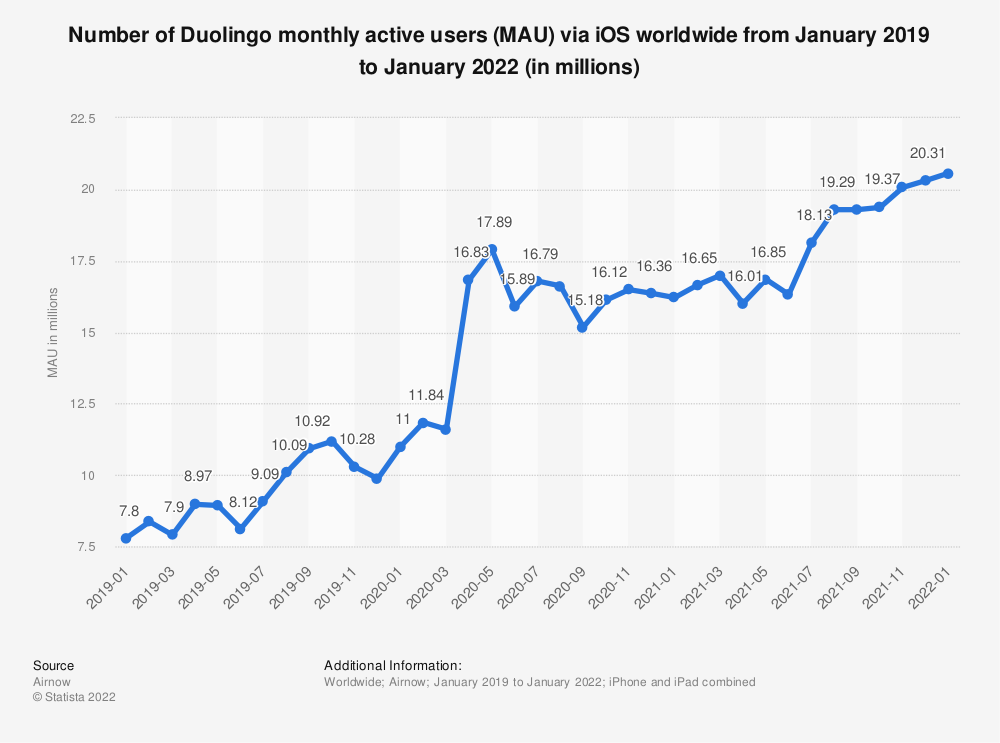 Statistic: Number of monthly active Duolingo users via iOS worldwide as of May 2021 (in millions)   Statista