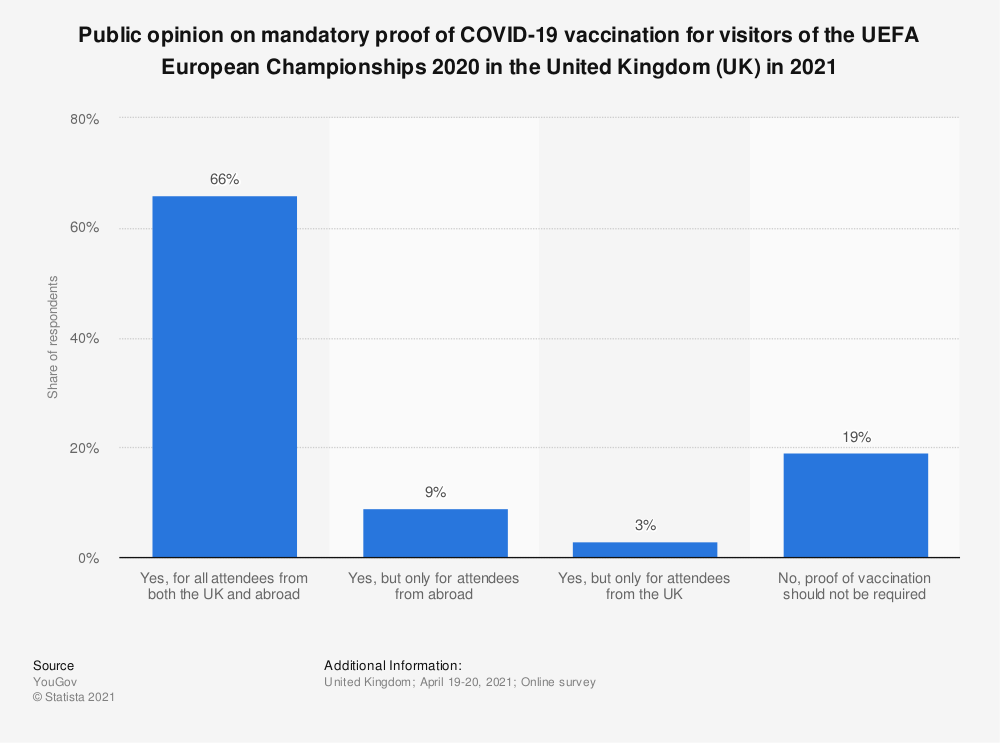 Statistic: Public opinion on mandatory proof of COVID-19 vaccination for visitors of the UEFA European Championships 2020 in the United Kingdom (UK) in 2021   Statista