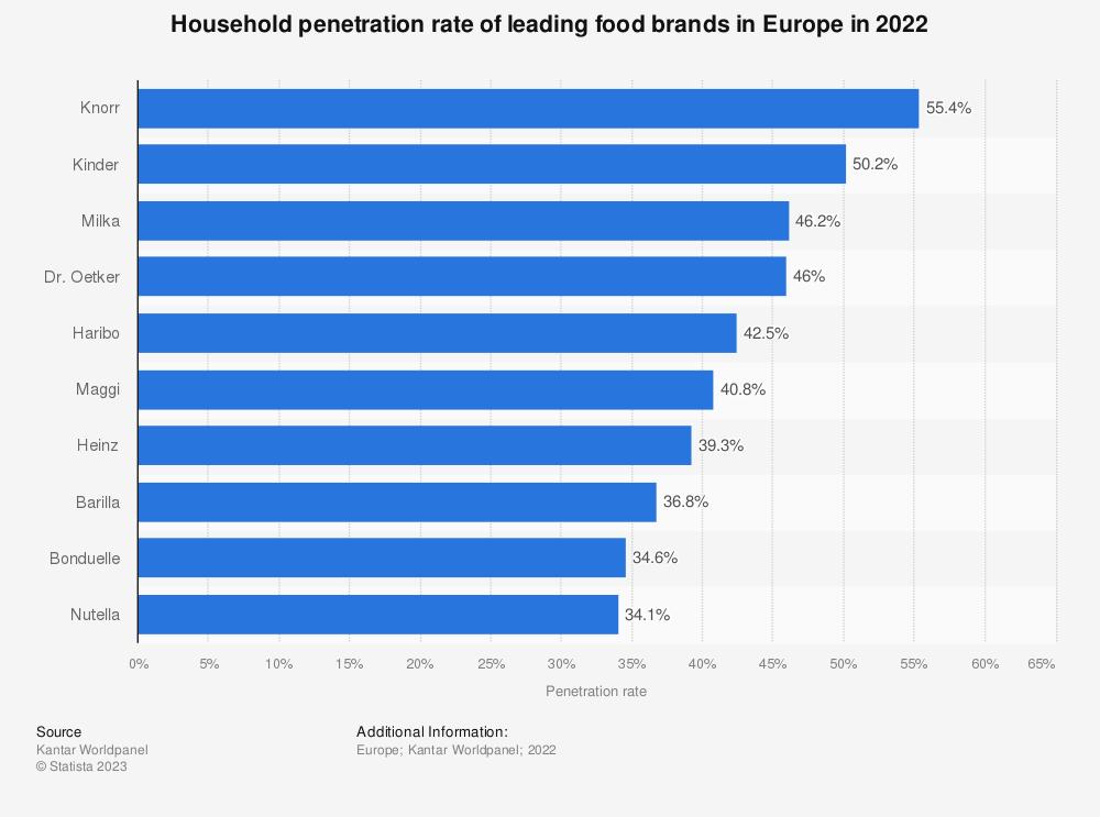 Statistic: Household penetration rate of leading food brands in Europe in 2020   Statista