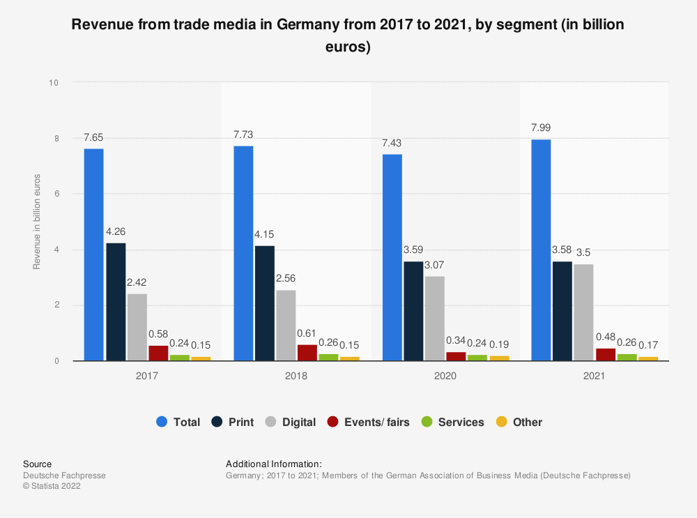 Statistic: Revenue from trade media in Germany in 2017, 2018 and 2020, by segment (in billion euros)   Statista