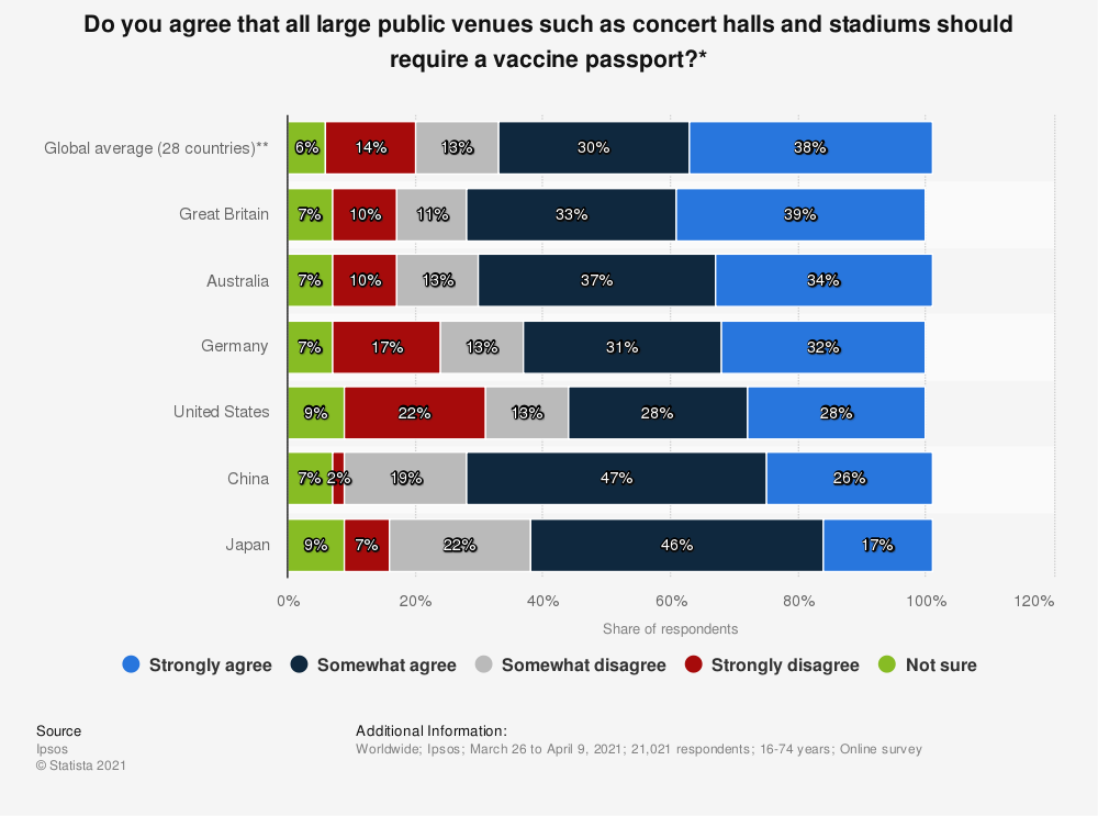 Statistic: Do you agree that all large public venues such as concert halls and stadiums should require a vaccine passport?*   Statista