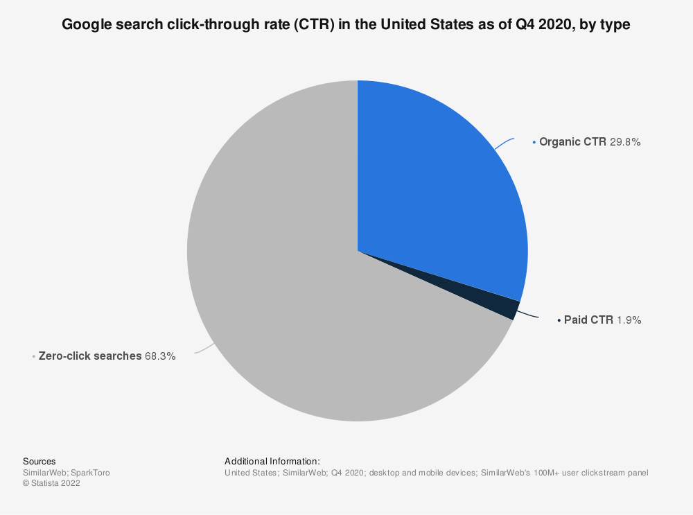 Statistic: Google search click-through rate (CTR) in the United States as of Q4 2020, by type   Statista