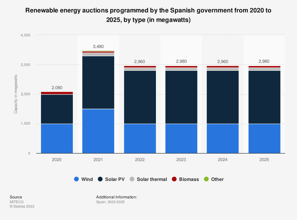 Statistic: Renewable energy auctions programmed by the Spanish government from 2020 to 2025, by type (in megawatts) | Statista