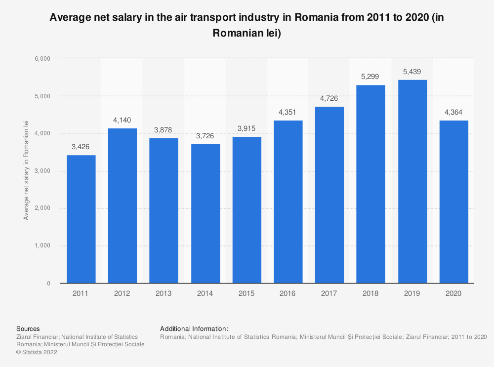 Statistic: Average net salary in the air transport industry in Romania from 2011 to 2020 (in Romanian lei) | Statista