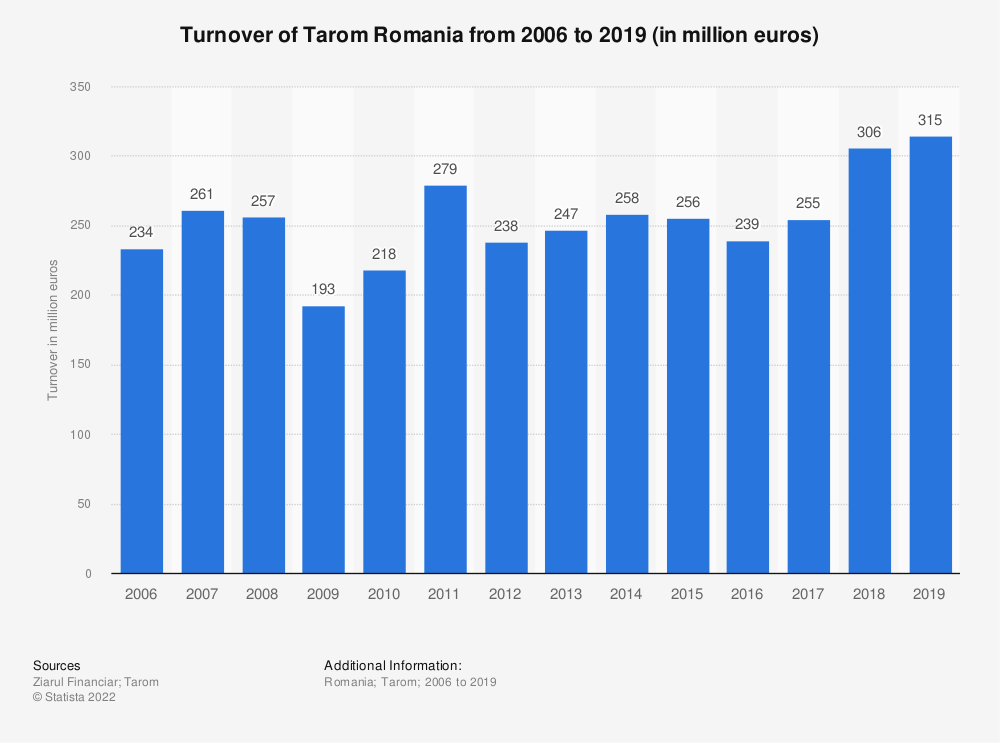 Statistic: Turnover of Tarom Romania from 2006 to 2019 (in million euros) | Statista