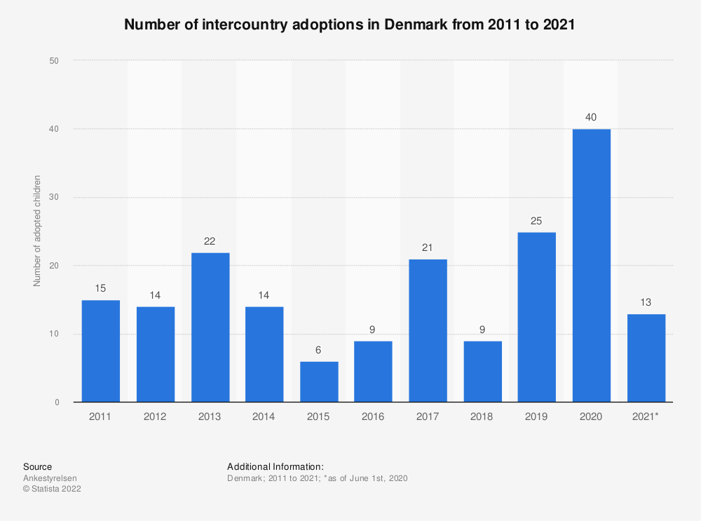 Statistic: Number of intercountry adoptions in Denmark from 2011 to 2021   Statista