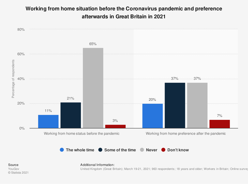 Statistic: Working from home situation before the Coronavirus pandemic and preference afterwards in Great Britain in 2021 | Statista