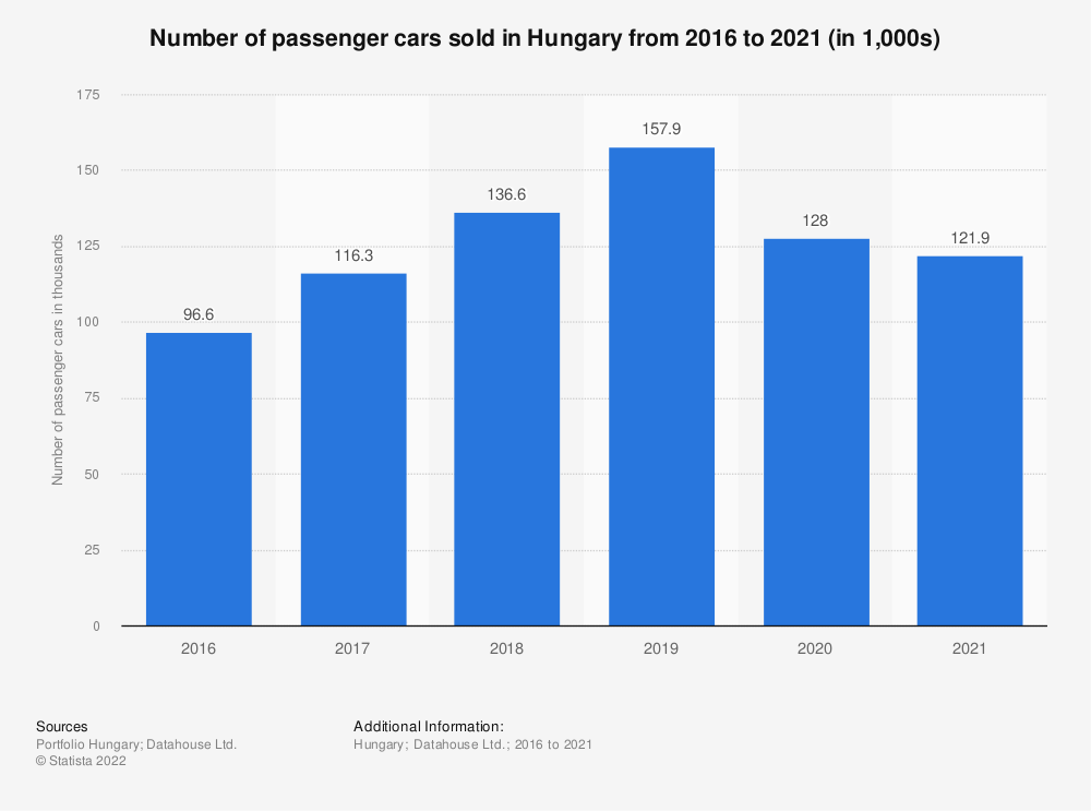 Statistic: Number of passenger cars sold in Hungary from 2010 to 2019 (in 1,000s) | Statista