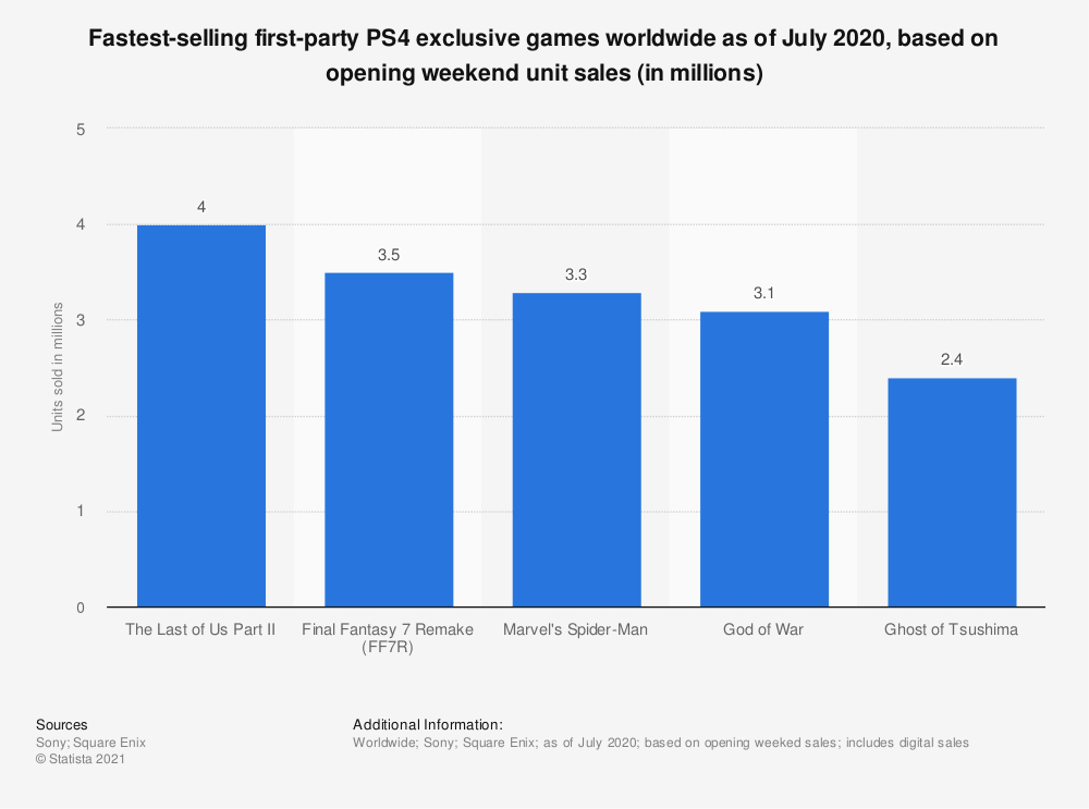 Statistic: Fastest-selling first-party PS4 exclusive games worldwide as of July 2020, based on opening weekend unit sales (in millions) | Statista