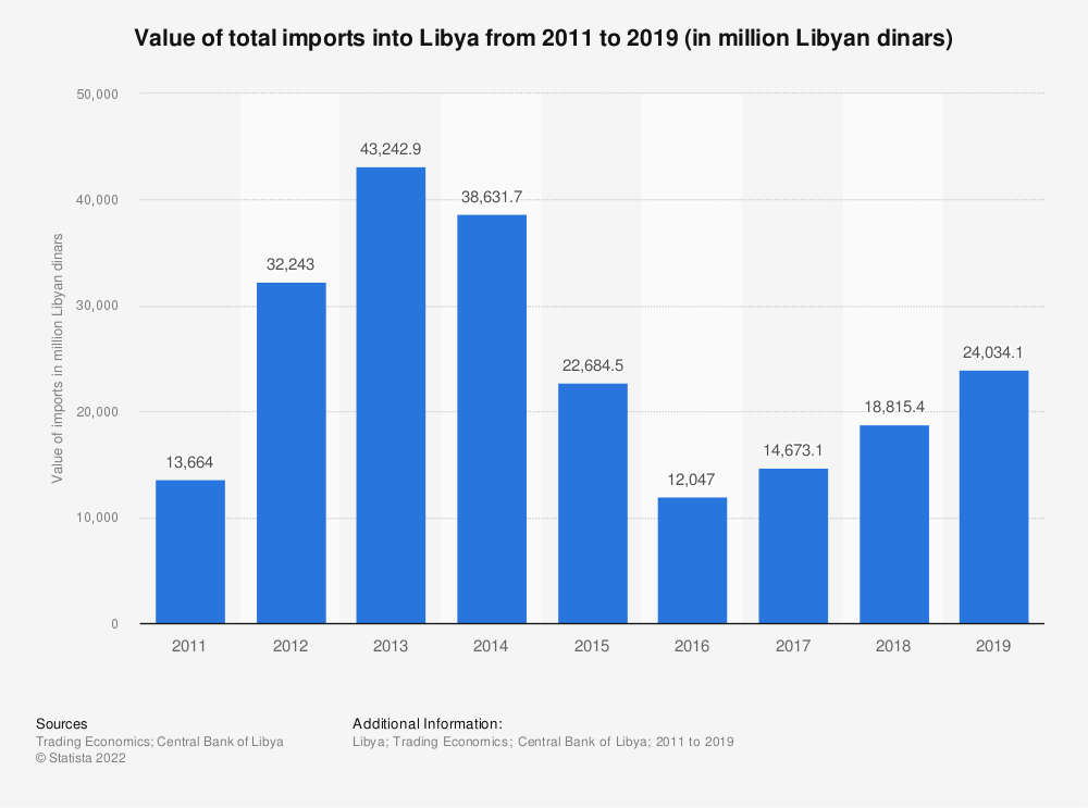 Statistic: Value of total imports into Libya from 2011 to 2019 (in million Libyan dinars) | Statista