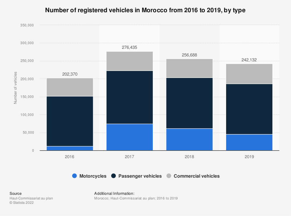 Statistic: Number of registered vehicles in Morocco from 2016 to 2019, by type | Statista