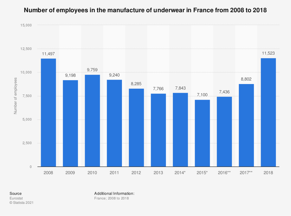 Statistic: Number of employees in the manufacture of underwear in France from 2008 to 2018   Statista
