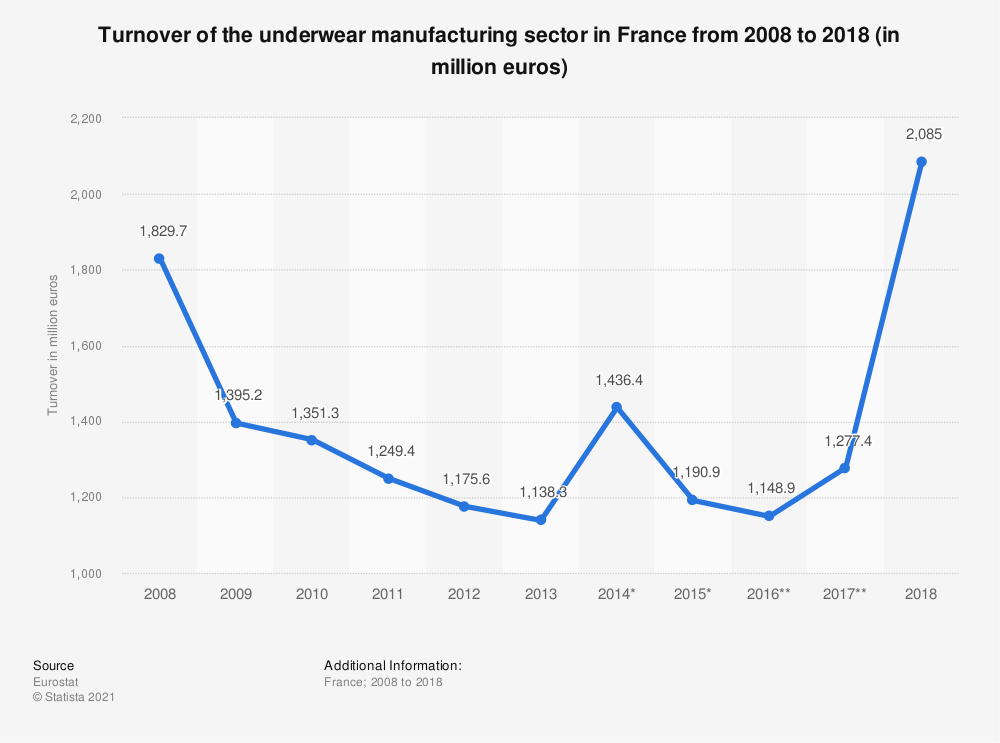 Statistic: Turnover of the underwear manufacturing sector in France from 2008 to 2018 (in million euros) | Statista