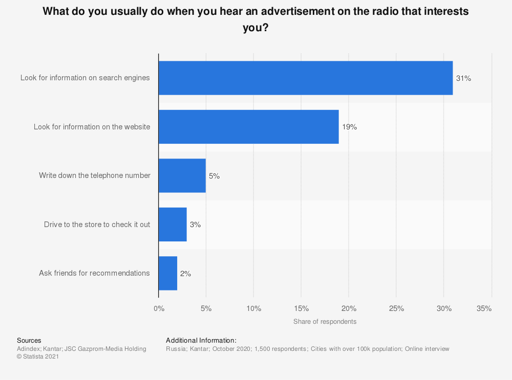 Statistic: What do you usually do when you hear an advertisement on the radio that interests you? | Statista