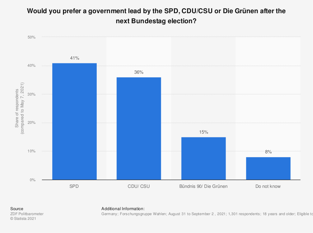 Statistic: Would you prefer a government lead by the CDU/CSU or Die Grünen after the next Bundestag election? | Statista