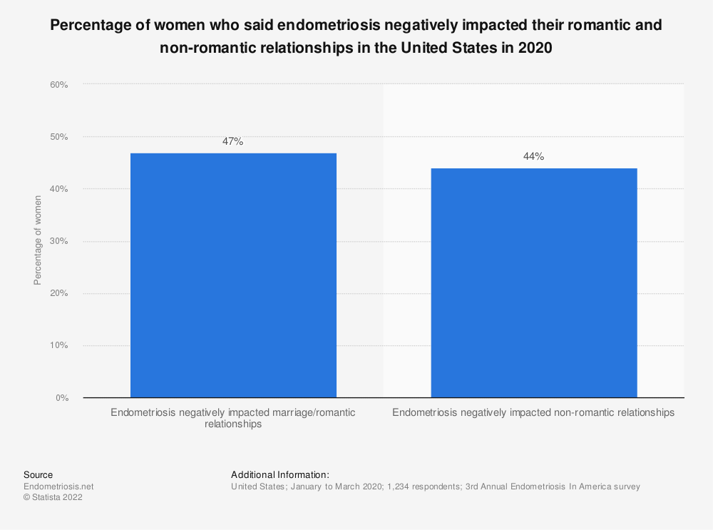 Statistic: Percentage of women who said endometriosis negatively impacted their romantic and non-romantic relationships in the United States in 2020 | Statista