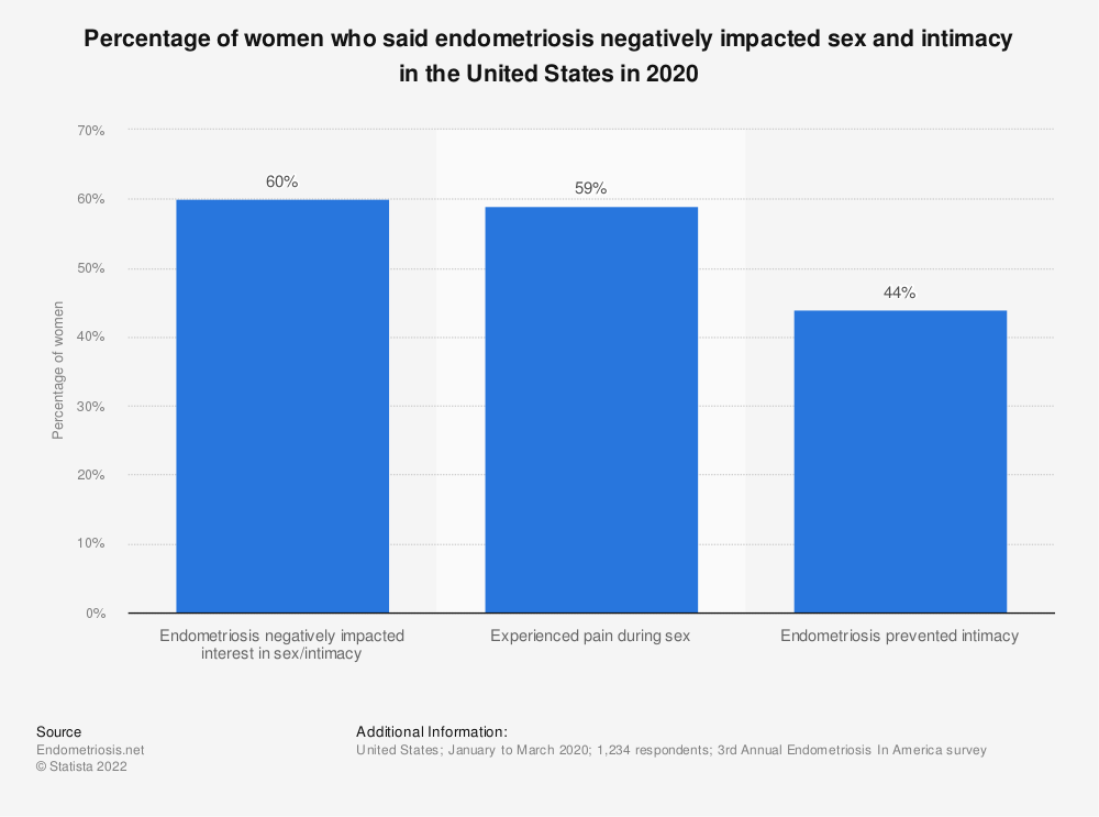 Statistic: Percentage of women who said endometriosis negatively impacted sex and intimacy in the United States in 2020   Statista
