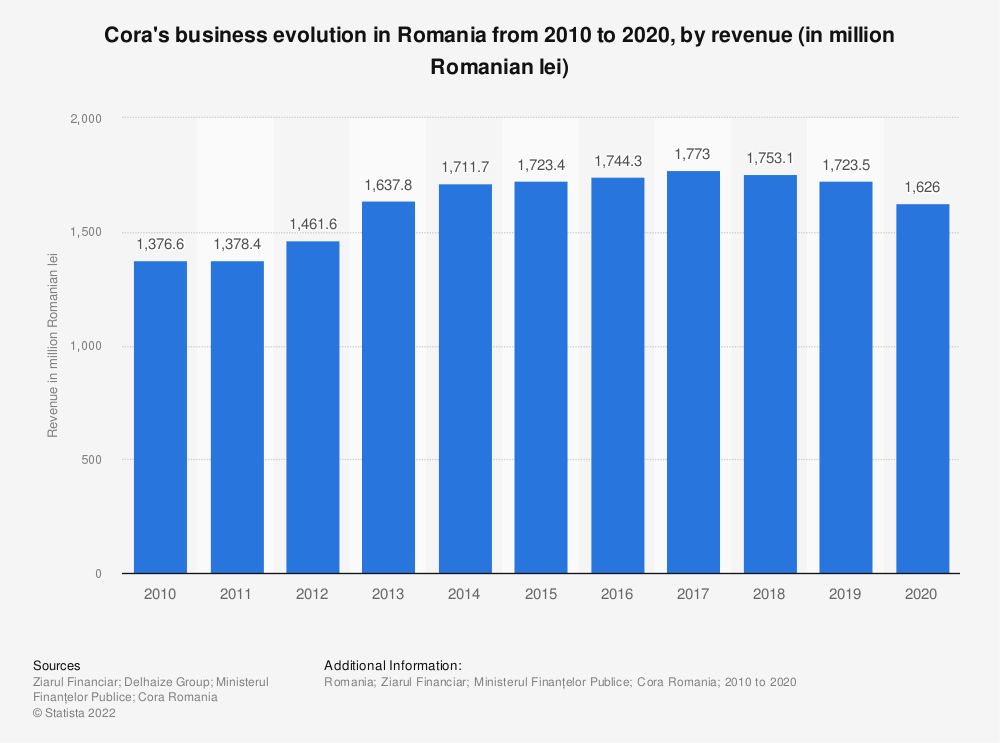 Statistic: Cora's business evolution in Romania from 2010 to 2020, by revenue (in million Romanian lei) | Statista