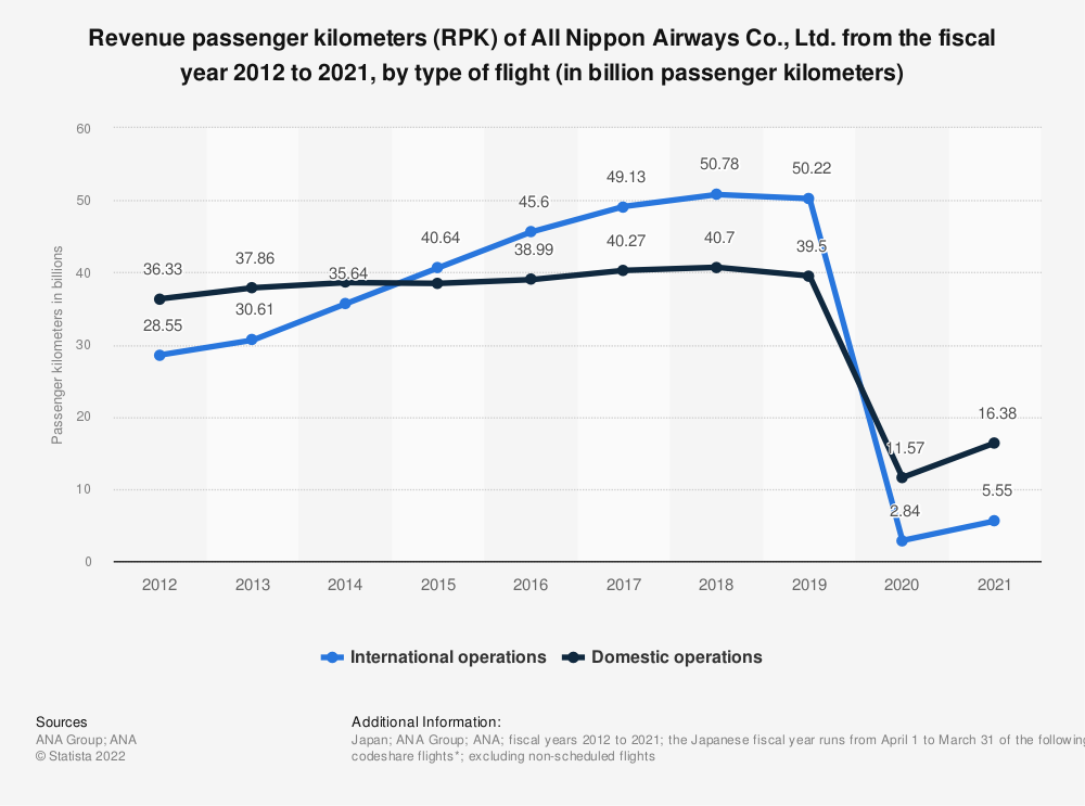 Statistic: Revenue passenger kilometers (RPK) of All Nippon Airways Co., Ltd. from the fiscal year 2011 to 2020, by type of flight (in billion passenger kilometers) | Statista