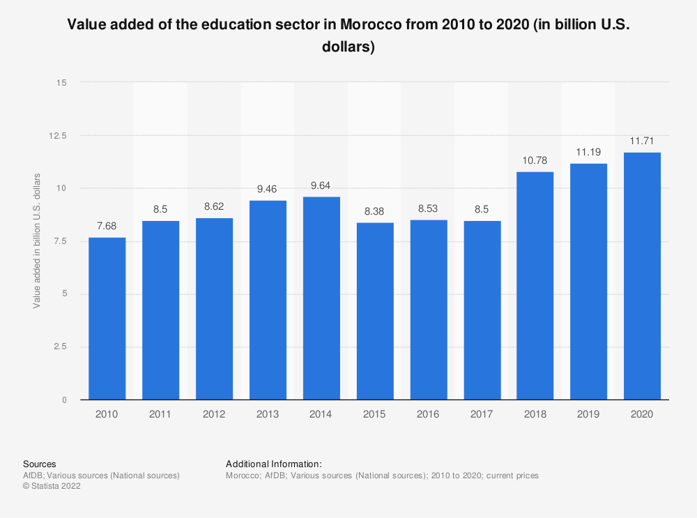 Statistic: Value added of the education sector from 2010 to 2020 (in billion U.S. dollars) | Statista