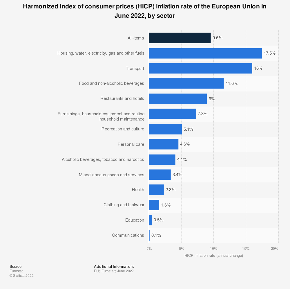 Statistic: Harmonized index of consumer prices (HICP) inflation rate of the European Union in April 2021, by sector | Statista