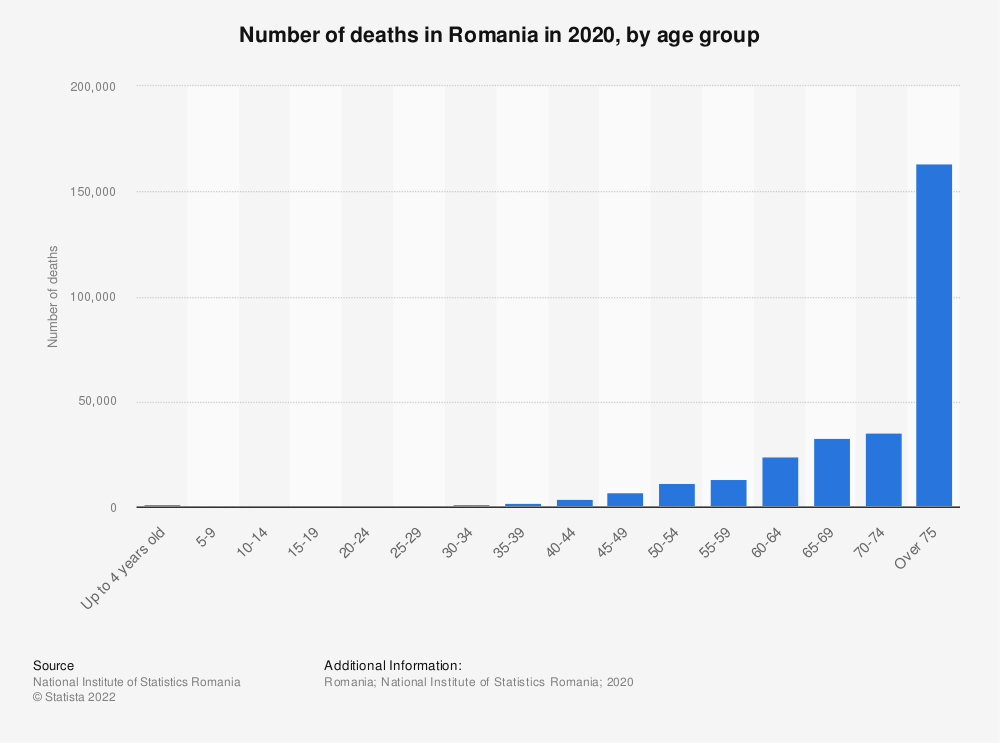 Statistic: Number of deaths in Romania in 2020, by age group | Statista