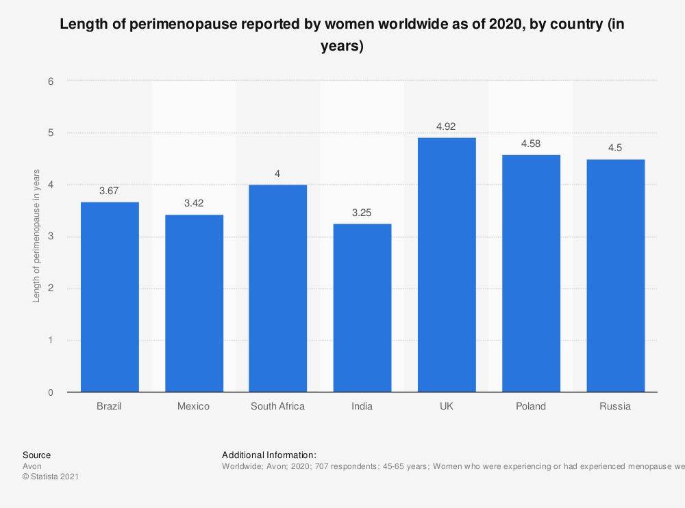 Statistic: Length of perimenopause reported by women worldwide as of 2020, by country (in years) | Statista