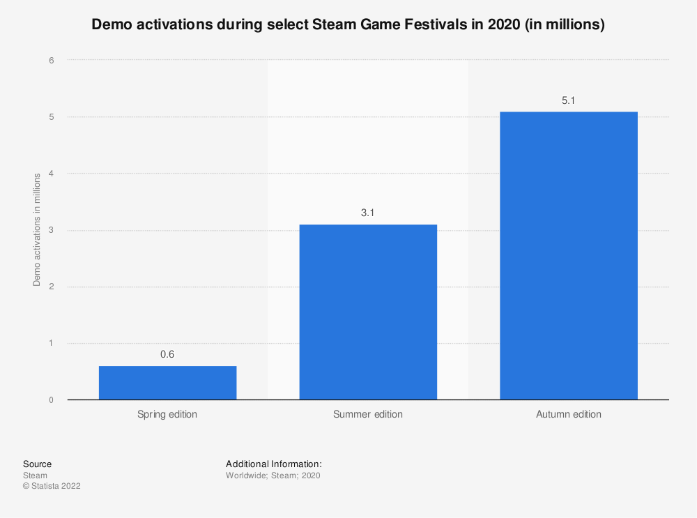 Statistic: Demo activations during select Steam Game Festivals in 2020 (in millions) | Statista