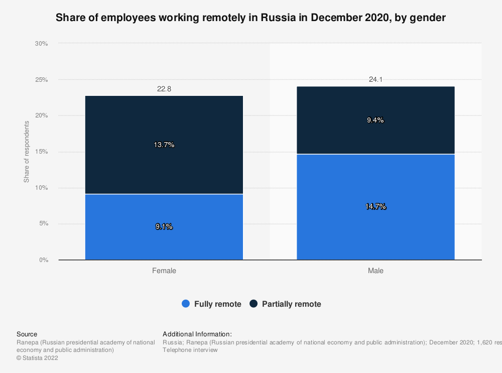 Statistic: Share of employees working remotely in Russia in December 2020, by gender | Statista