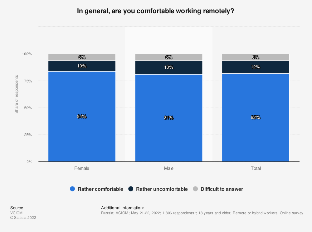 Statistic: In general, are you comfortable working remotely?   Statista