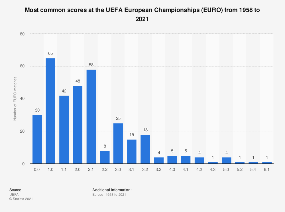 Statistic: Most common scores at the UEFA European Championships (EURO) from 1958 to 2021   Statista