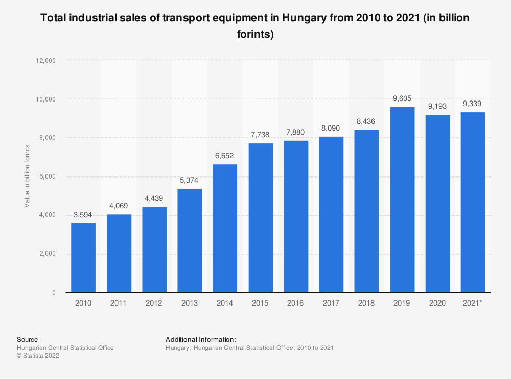 Statistic: Total industrial sales of transport equipment in Hungary from 2010 to 2020 (in billion forints)   Statista