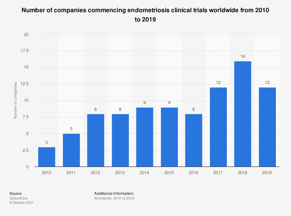 Statistic: Number of companies commencing endometriosis clinical trials worldwide from 2010 to 2019   Statista